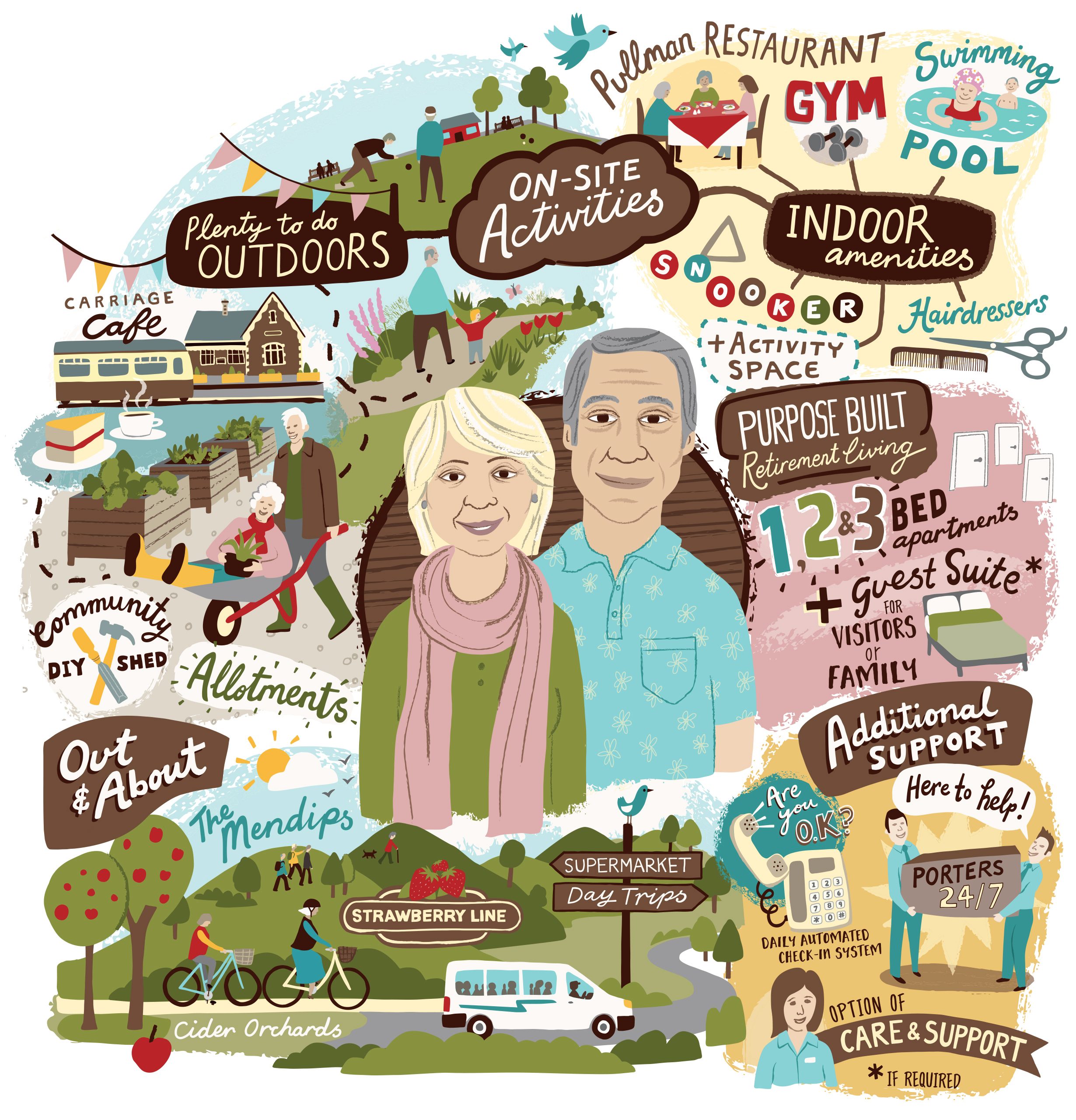 Illustration of Sandford Station show the many options of exercising as an older adult